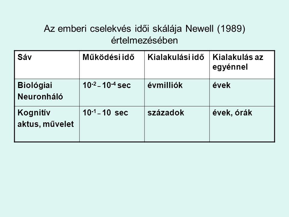 Az emberi cselekvés idői skálája Newell (1989) értelmezésében SávMűködési időKialakulási időKialakulás az egyénnel Biológiai Neuronháló 10 -2 _ 10 -4
