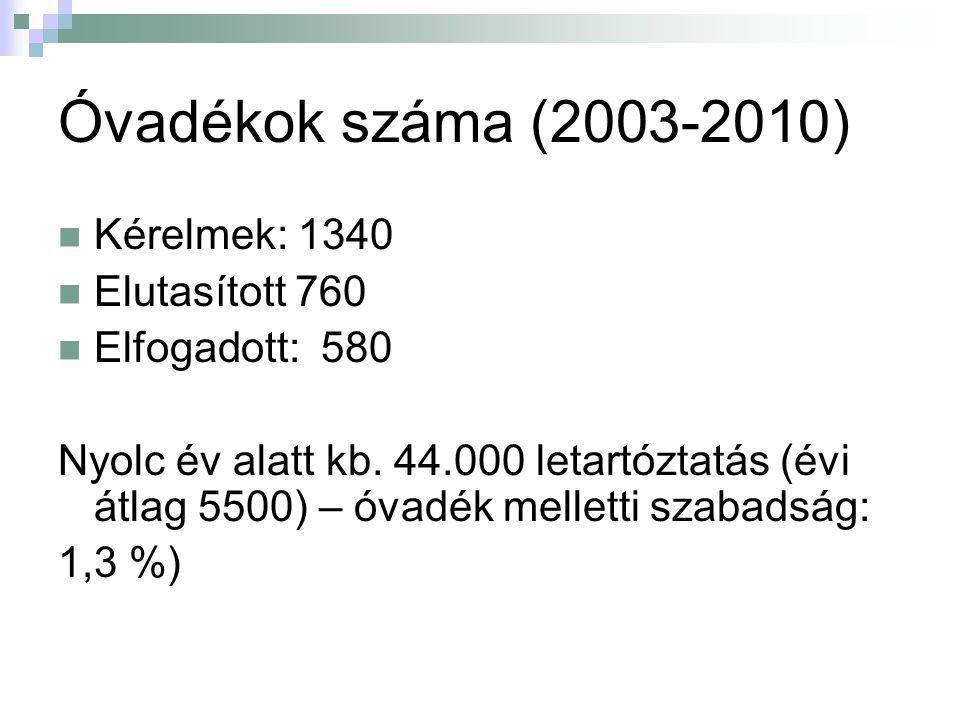 Óvadékok száma (2003-2010) Kérelmek: 1340 Elutasított 760 Elfogadott: 580 Nyolc év alatt kb. 44.000 letartóztatás (évi átlag 5500) – óvadék melletti s