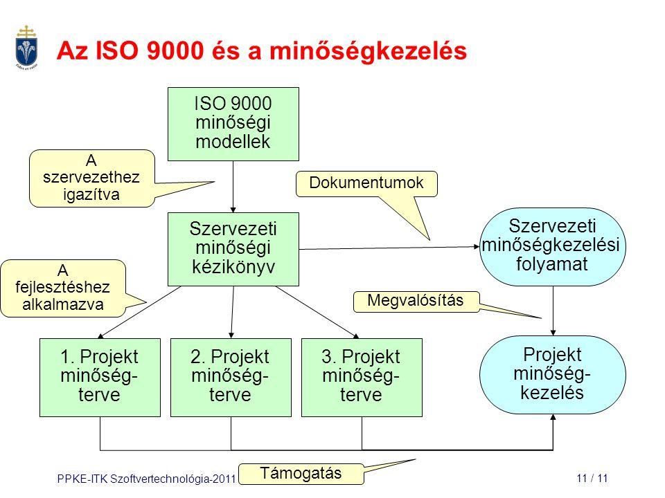 PPKE-ITK Szoftvertechnológia-201111 / 11 Az ISO 9000 és a minőségkezelés ISO 9000 minőségi modellek Szervezeti minőségi kézikönyv 1. Projekt minőség-