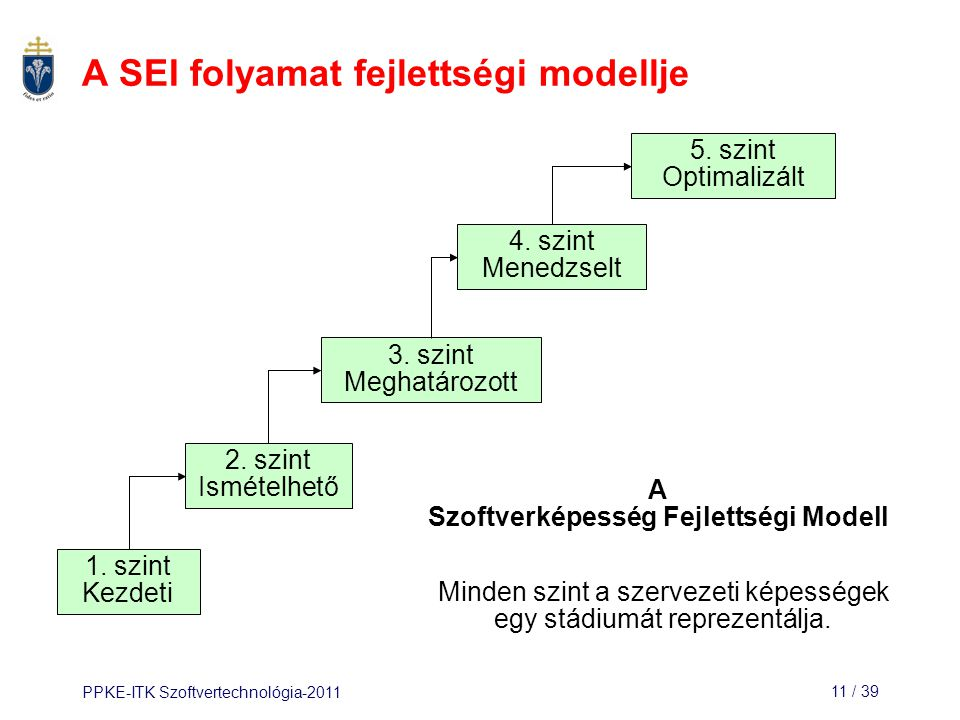 PPKE-ITK Szoftvertechnológia-201111 / 39 A SEI folyamat fejlettségi modellje 1. szint Kezdeti 2. szint Ismételhető 3. szint Meghatározott 4. szint Men