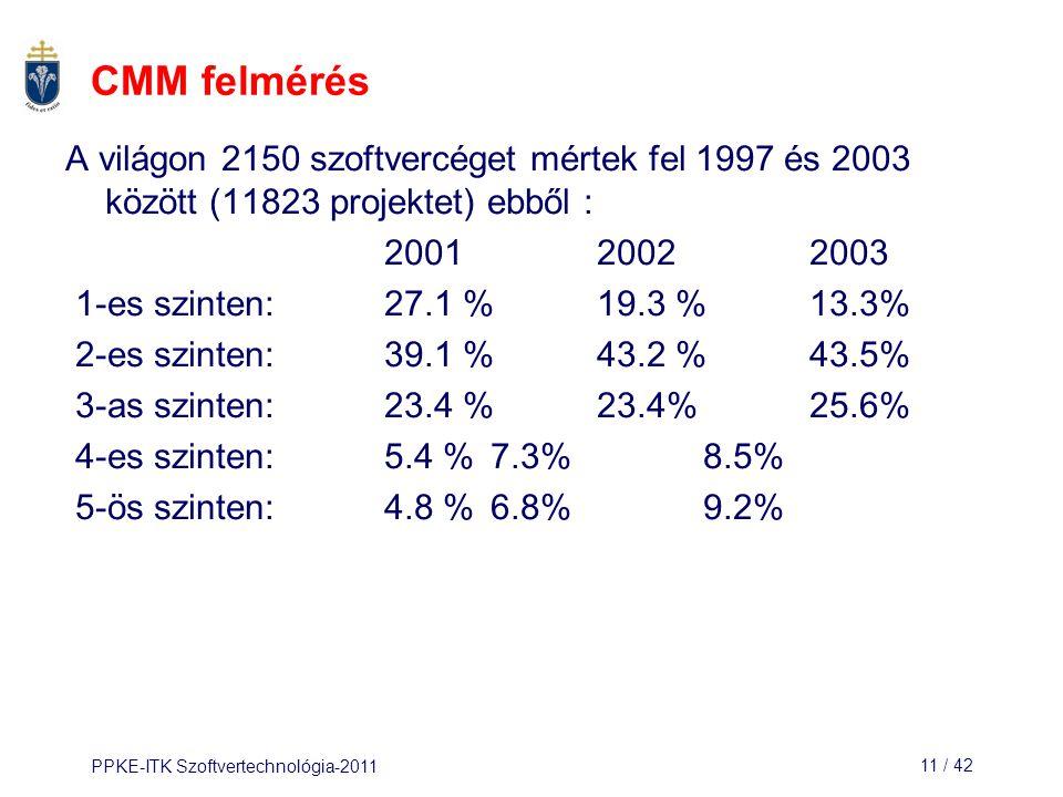 PPKE-ITK Szoftvertechnológia-201111 / 42 CMM felmérés A világon 2150 szoftvercéget mértek fel 1997 és 2003 között (11823 projektet) ebből : 2001 2002