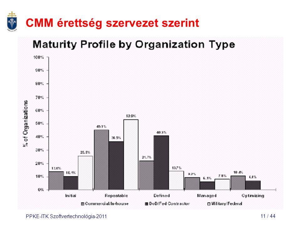 PPKE-ITK Szoftvertechnológia-201111 / 44 CMM érettség szervezet szerint