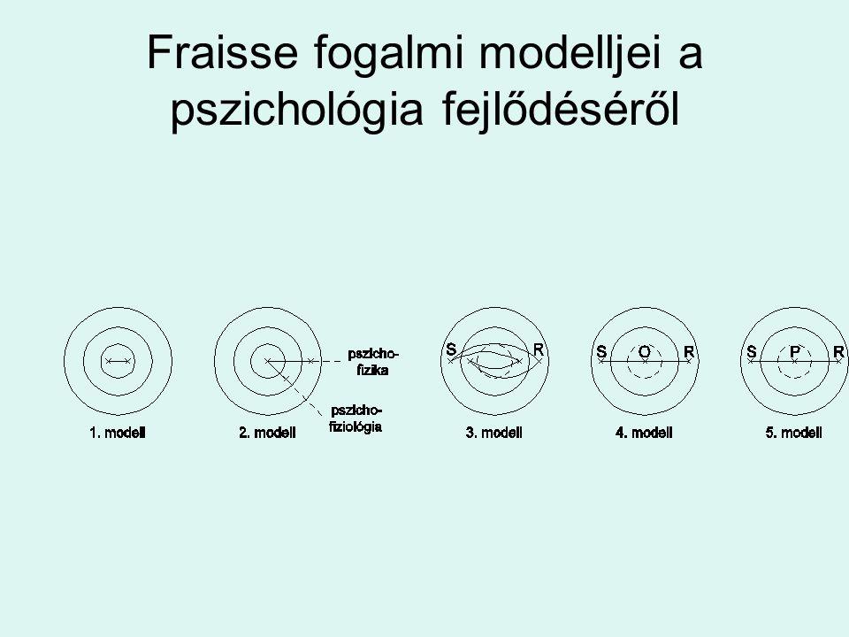 Fraisse fogalmi modelljei a pszichológia fejlődéséről