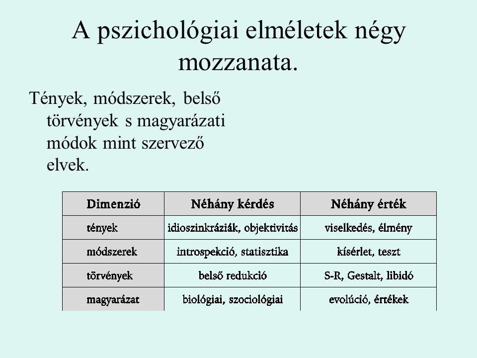 A pszichológiai elméletek négy mozzanata. Tények, módszerek, belső törvények s magyarázati módok mint szervező elvek.