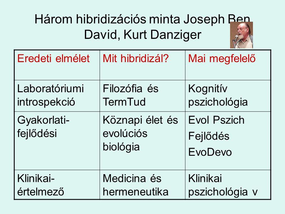 Három hibridizációs minta Joseph Ben David, Kurt Danziger Eredeti elméletMit hibridizál?Mai megfelelő Laboratóriumi introspekció Filozófia és TermTud