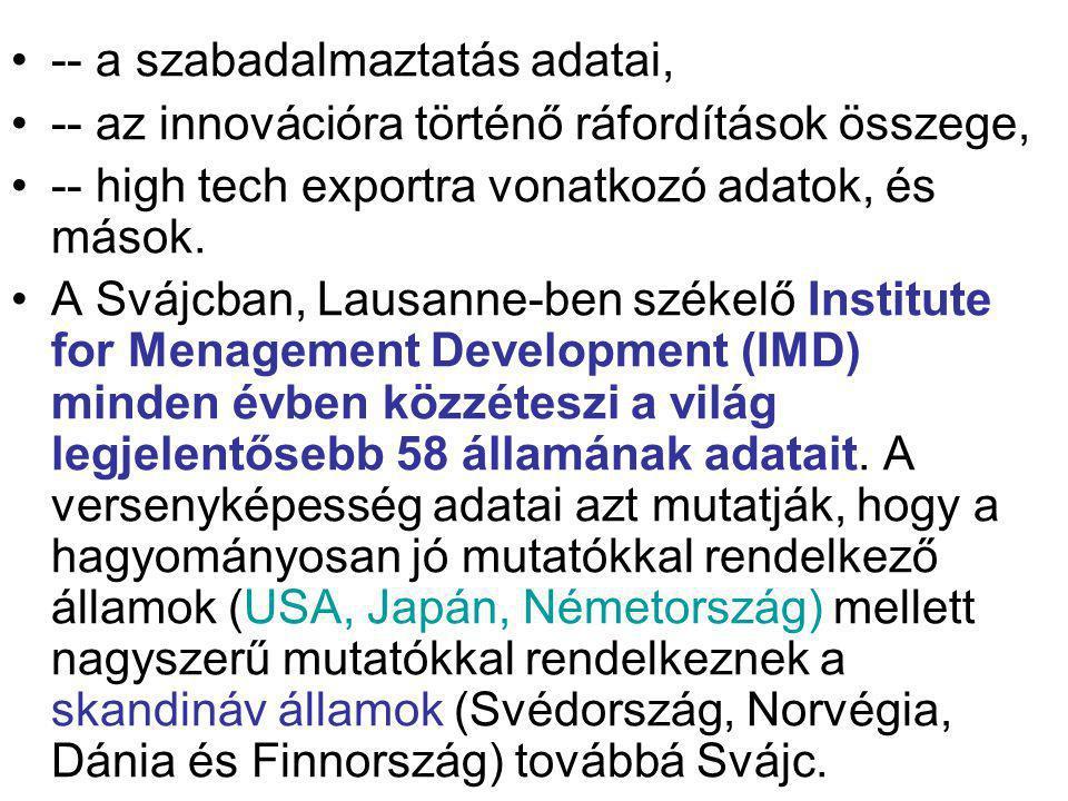 -- a szabadalmaztatás adatai, -- az innovációra történő ráfordítások összege, -- high tech exportra vonatkozó adatok, és mások. A Svájcban, Lausanne-b