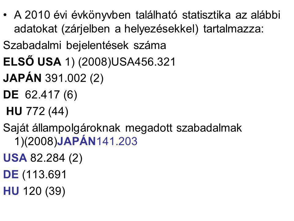 A 2010 évi évkönyvben található statisztika az alábbi adatokat (zárjelben a helyezésekkel) tartalmazza: Szabadalmi bejelentések száma ELSŐ USA 1) (2008)USA456.321 JAPÁN 391.002 (2) DE 62.417 (6) HU 772 (44) Saját állampolgároknak megadott szabadalmak 1)(2008)JAPÁN141.203 USA 82.284 (2) DE (113.691 HU 120 (39)