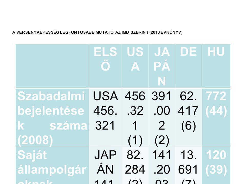 ELS Ő US A JA PÁ N DEHU Szabadalmi bejelentése k száma (2008) USA 456.