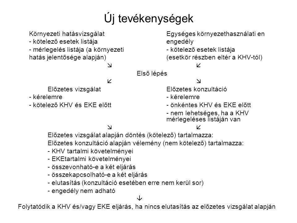 Új tevékenységek Környezeti hatásvizsgálatEgységes környezethasználati en - kötelező esetek listájaengedély - mérlegelés listája (a környezeti- kötelező esetek listája hatás jelentősége alapján) (esetkör részben eltér a KHV-tól)  Első lépés  Előzetes vizsgálatElőzetes konzultáció- kérelemre - kötelező KHV és EKE előtt- önkéntes KHV és EKE előtt - nem lehetséges, ha a KHV mérlegeléses listáján van  Előzetes vizsgálat alapján döntés (kötelező) tartalmazza: Előzetes konzultáció alapján vélemény (nem kötelező) tartalmazza: - KHV tartalmi követelményei - EKEtartalmi követelményei - összevonható-e a két eljárás - összekapcsolható-e a két eljárás - elutasítás (konzultáció esetében erre nem kerül sor) - engedély nem adható  Folytatódik a KHV és/vagy EKE eljárás, ha nincs elutasítás az előzetes vizsgálat alapján