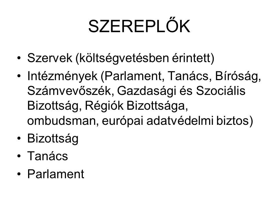 SZEREPLŐK Szervek (költségvetésben érintett) Intézmények (Parlament, Tanács, Bíróság, Számvevőszék, Gazdasági és Szociális Bizottság, Régiók Bizottsága, ombudsman, európai adatvédelmi biztos) Bizottság Tanács Parlament