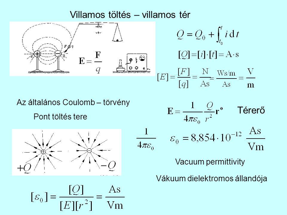 Villamos töltés – villamos tér Az általános Coulomb – törvény Pont töltés tere Vákuum dielektromos állandója Vacuum permittivity Térerő