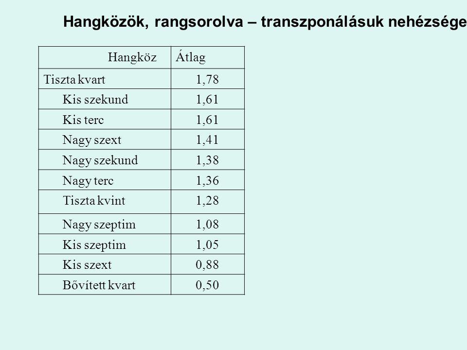 Hangközök, rangsorolva – transzponálásuk nehézsége HangközÁtlag Tiszta kvart1,78 Kis szekund1,61 Kis terc1,61 Nagy szext1,41 Nagy szekund1,38 Nagy ter