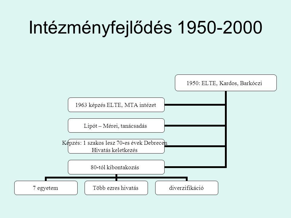 Intézményfejlődés 1950-2000 1950: ELTE, Kardos, Barkóczi 1963 képzés ELTE, MTA intézet Lipót – Mérei, tanácsadás Képzés: 1 szakos lesz 70-es évek Debr