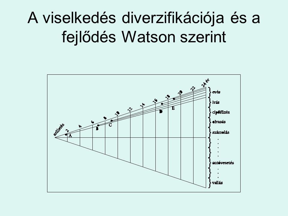 A viselkedés diverzifikációja és a fejlődés Watson szerint