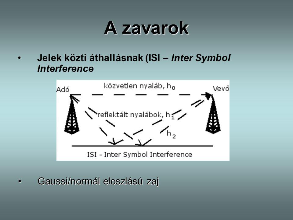 ZF stratégia - hátrányok A kiegyenlítés sajnos tökéletesen nem sikerülhet, mert -k csak, de másik jelentős hátránya: zaj feltranszformálása hiszen (további magyarázat még következik!)