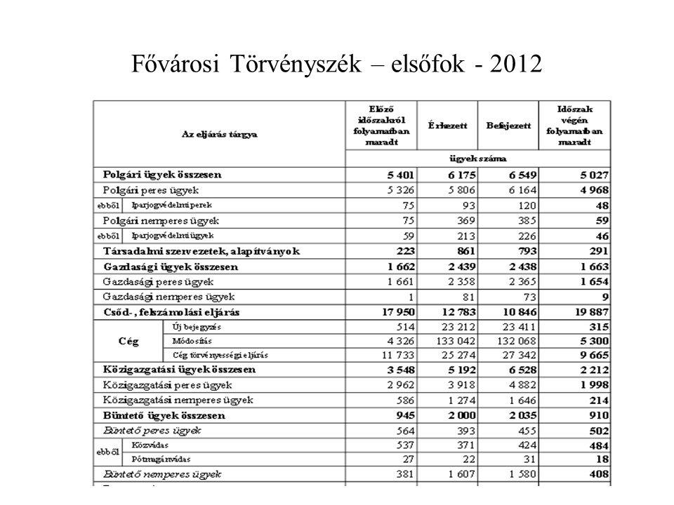 Fővárosi Törvényszék – elsőfok - 2012
