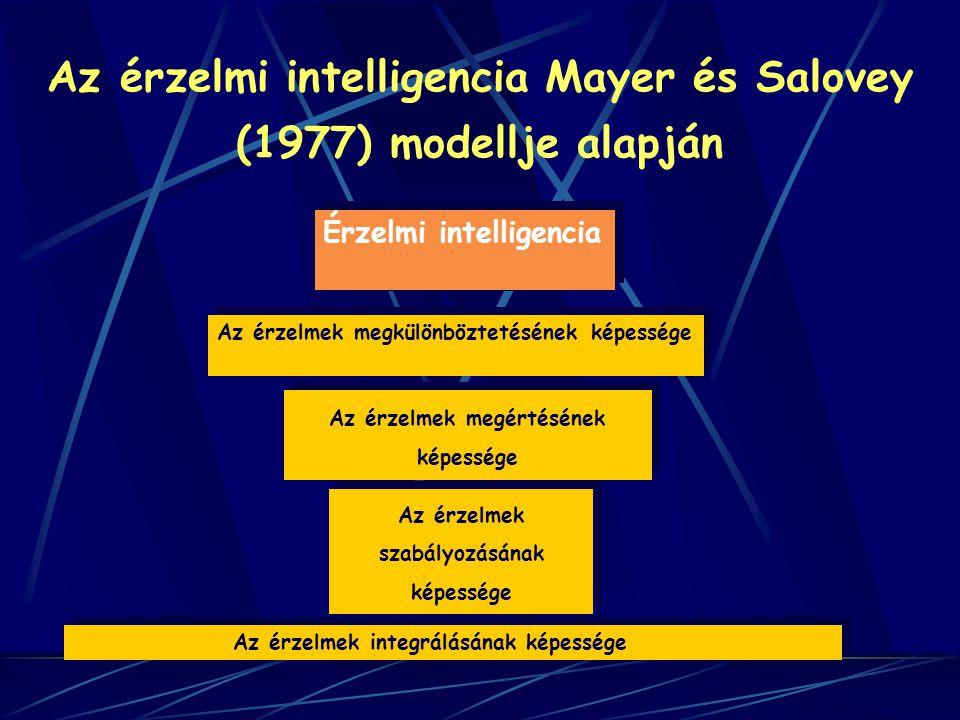 Az érzelmi intelligencia Mayer és Salovey (1977) modellje alapján Érzelmi intelligencia Érzelmi intelligencia Az érzelmek megkülönböztetésének képessé