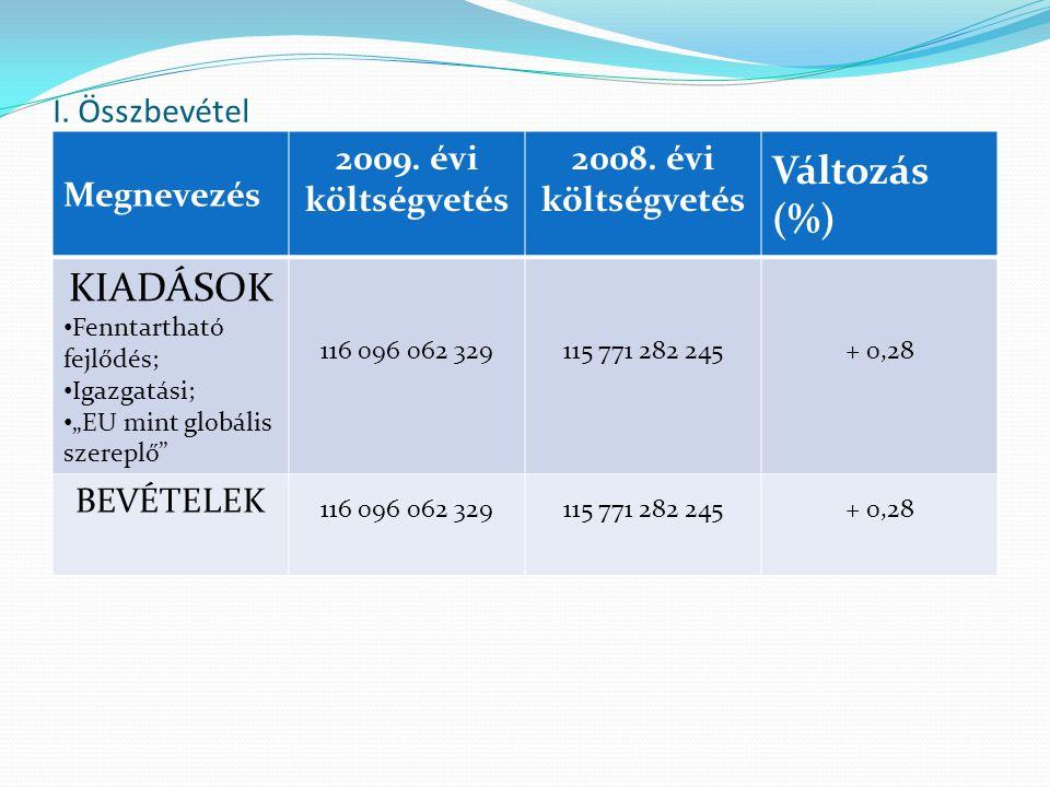 I. Összbevétel Megnevezés 2009. évi költségvetés 2008.