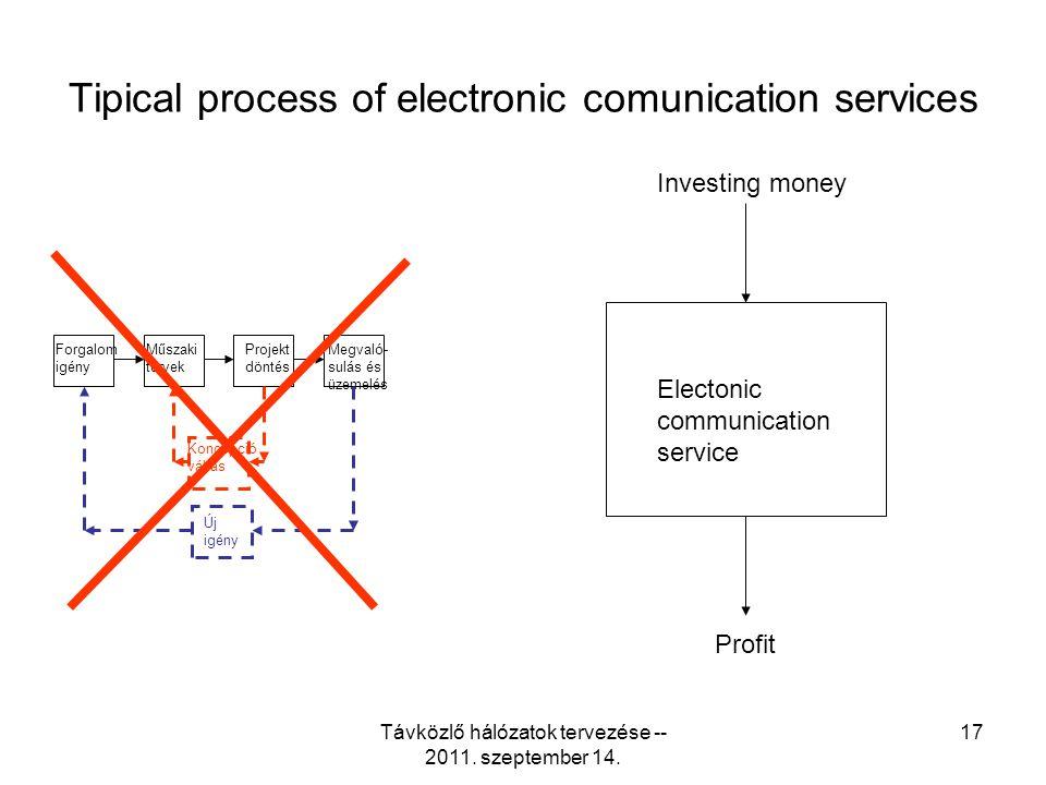 Távközlő hálózatok tervezése -- 2011. szeptember 14. 17 Tipical process of electronic comunication services Forgalom igény Műszaki tervek Projekt dönt