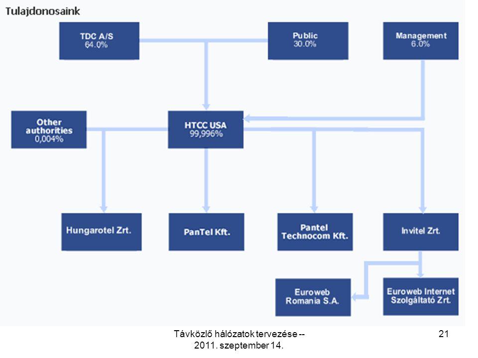 Távközlő hálózatok tervezése -- 2011. szeptember 14. 21