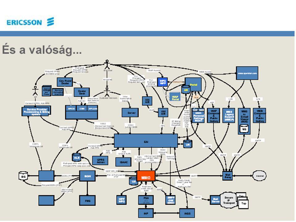Távközlő hálózatok tervezése -- 2011. szeptember 14. 28