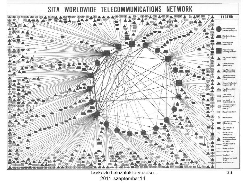 Távközlő hálózatok tervezése -- 2011. szeptember 14. 33