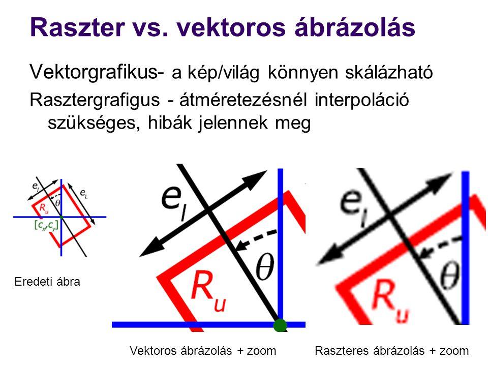 Raszter vs. vektoros ábrázolás Vektorgrafikus- a kép/világ könnyen skálázható Rasztergrafigus - átméretezésnél interpoláció szükséges, hibák jelennek