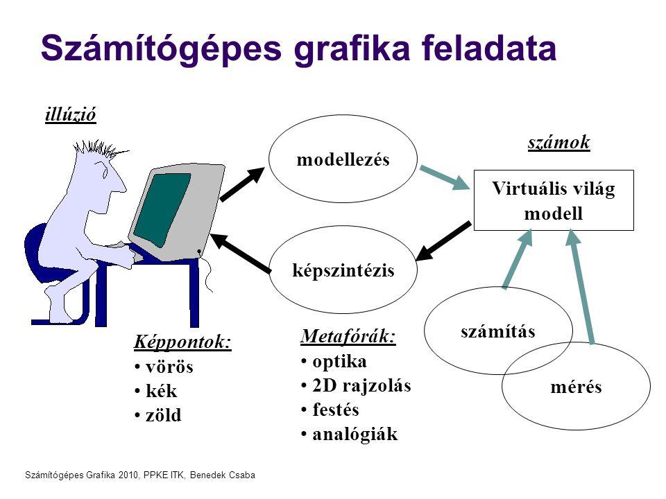 Számítógépes Grafika 2010, PPKE ITK, Benedek Csaba Számítógépes grafika feladata képszintézis Virtuális világ modell modellezés Metafórák: optika 2D r