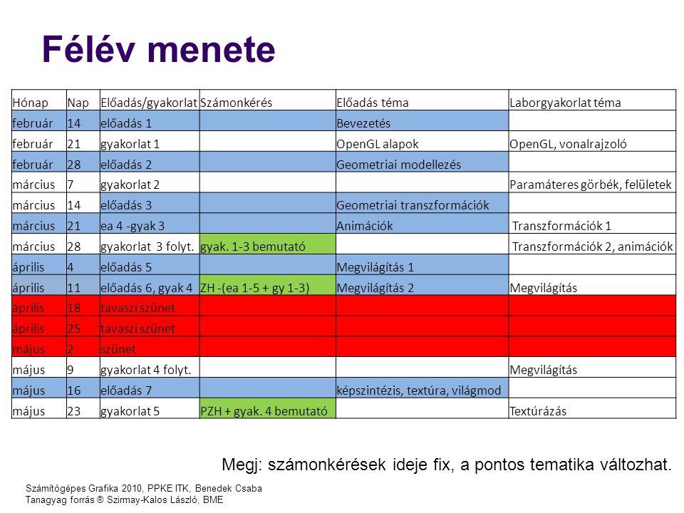 Félév menete Számítógépes Grafika 2010, PPKE ITK, Benedek Csaba Tanagyag forrás ® Szirmay-Kalos László, BME Megj: számonkérések ideje fix, a pontos te