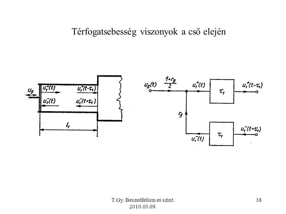 T.Gy. Beszedfelism es szint. 2010.03.09. 38 Térfogatsebesség viszonyok a cső elején