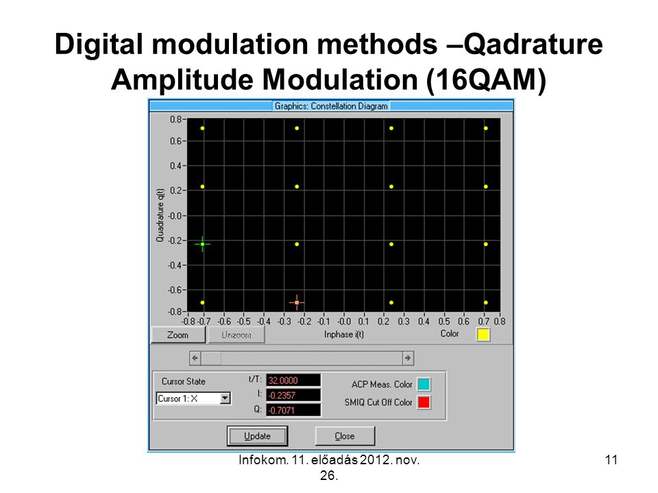 Infokom. 11. előadás 2012. nov. 26. 11 Digital modulation methods –Qadrature Amplitude Modulation (16QAM)