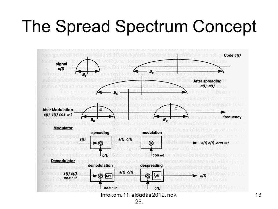 Infokom. 11. előadás 2012. nov. 26. 13 The Spread Spectrum Concept