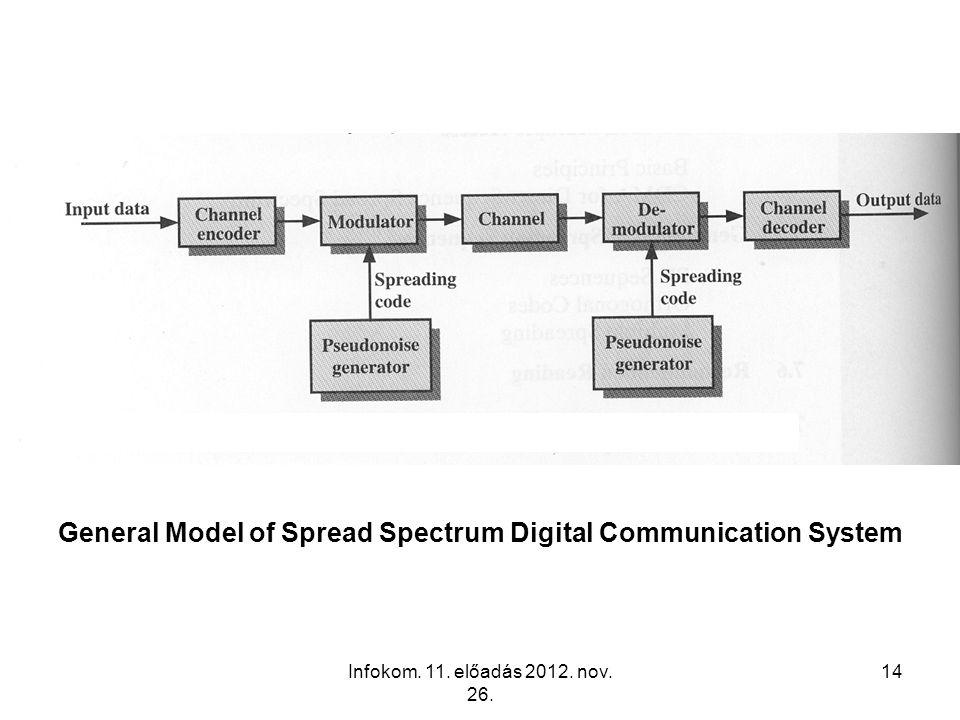 Infokom. 11. előadás 2012. nov. 26. 14 General Model of Spread Spectrum Digital Communication System