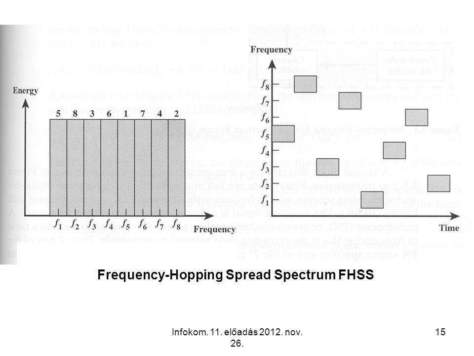 Infokom. 11. előadás 2012. nov. 26. 15 Frequency-Hopping Spread Spectrum FHSS