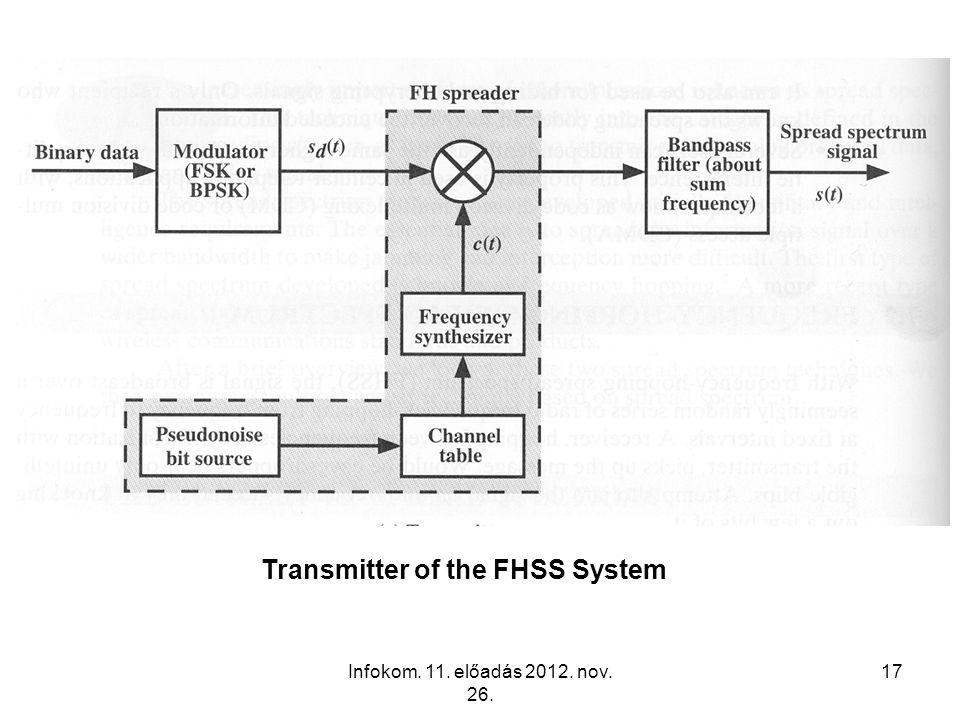 Infokom. 11. előadás 2012. nov. 26. 17 Transmitter of the FHSS System