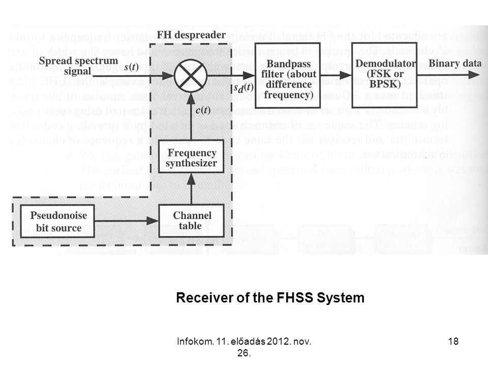 Infokom. 11. előadás 2012. nov. 26. 18 Receiver of the FHSS System