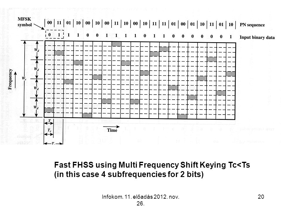 Infokom. 11. előadás 2012. nov. 26. 20 Fast FHSS using Multi Frequency Shift Keying Tc<Ts (in this case 4 subfrequencies for 2 bits)