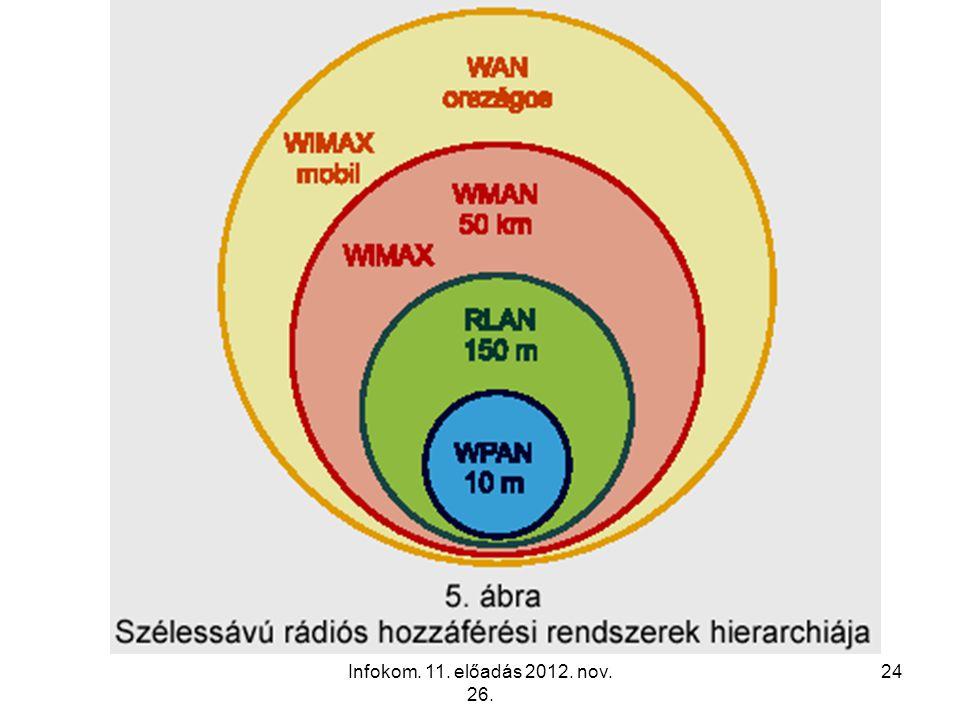 Infokom. 11. előadás 2012. nov. 26. 24