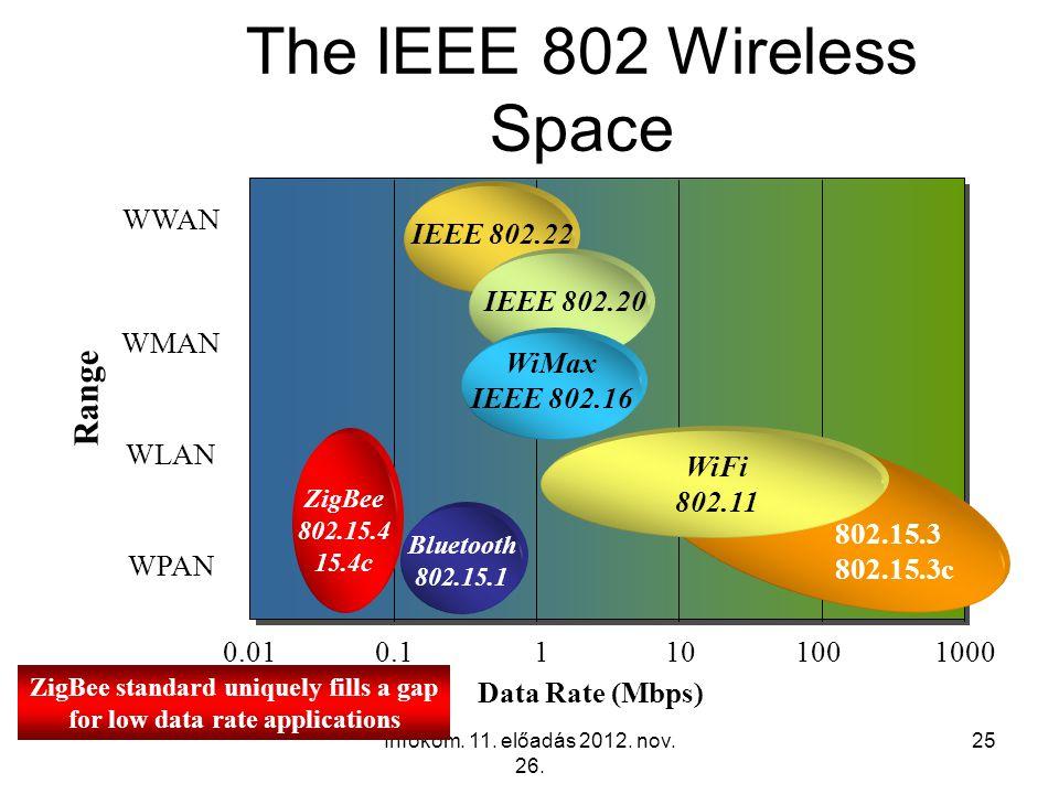 Infokom. 11. előadás 2012. nov. 26. 25 The IEEE 802 Wireless Space Data Rate (Mbps) Range ZigBee 802.15.4 15.4c 802.15.3 802.15.3c WPAN WLAN WMAN WWAN
