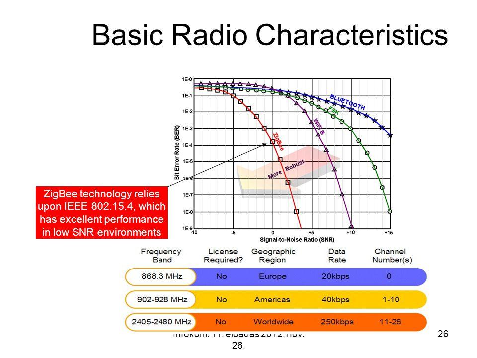 Infokom. 11. előadás 2012. nov. 26. 26 Basic Radio Characteristics ZigBee technology relies upon IEEE 802.15.4, which has excellent performance in low