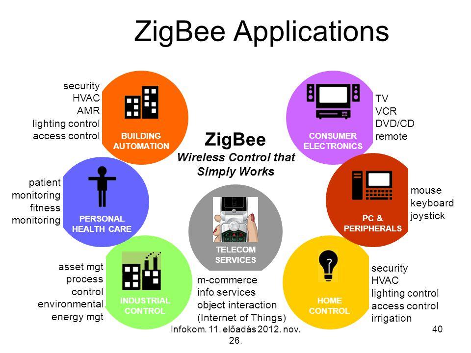 Infokom. 11. előadás 2012. nov. 26. 40 TELECOM SERVICES m-commerce info services object interaction (Internet of Things) ZigBee Applications ZigBee Wi