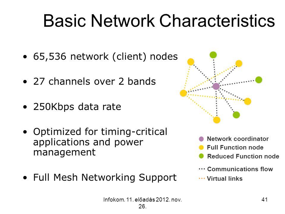 Infokom. 11. előadás 2012. nov. 26. 41 65,536 network (client) nodes 27 channels over 2 bands 250Kbps data rate Optimized for timing-critical applicat
