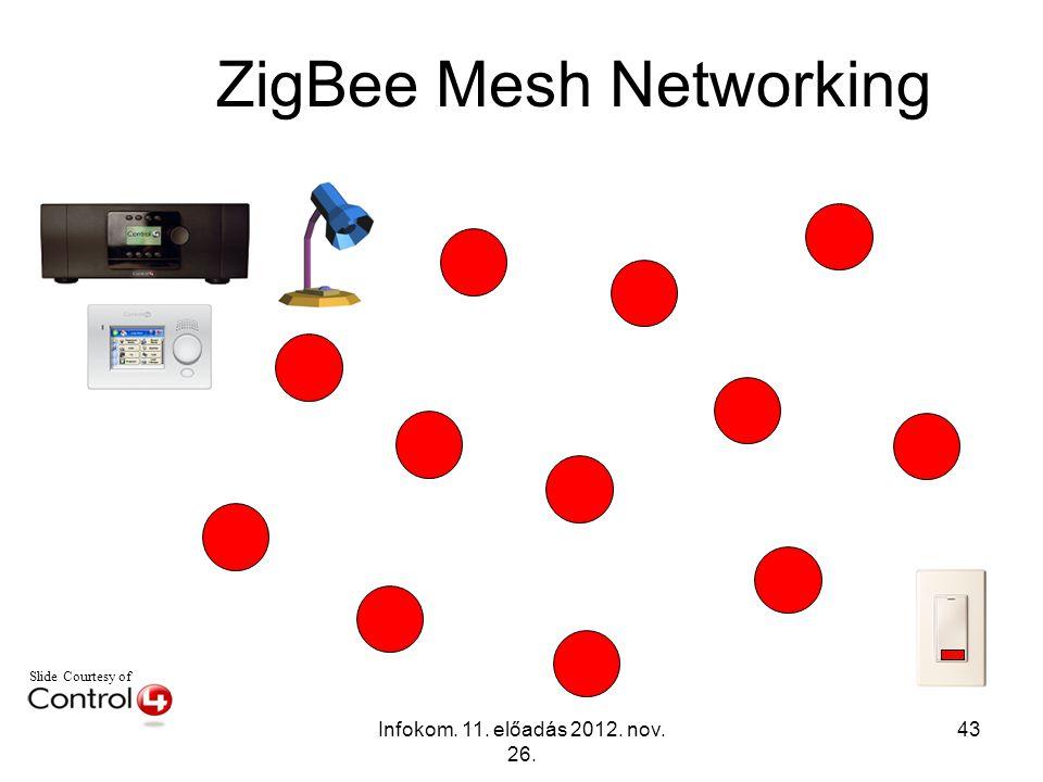 Infokom. 11. előadás 2012. nov. 26. 43 Slide Courtesy of ZigBee Mesh Networking