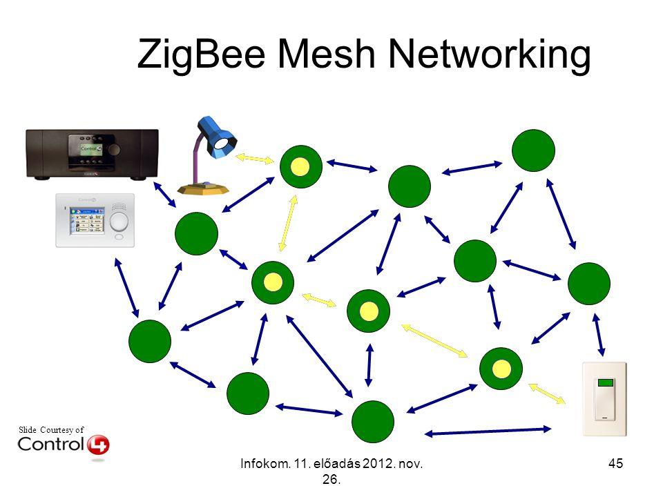 Infokom. 11. előadás 2012. nov. 26. 45 Slide Courtesy of ZigBee Mesh Networking