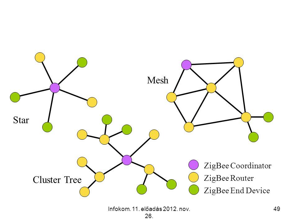 Infokom. 11. előadás 2012. nov. 26. 49 ZigBee Network Topologies ZigBee Coordinator ZigBee Router ZigBee End Device Star Mesh Cluster Tree