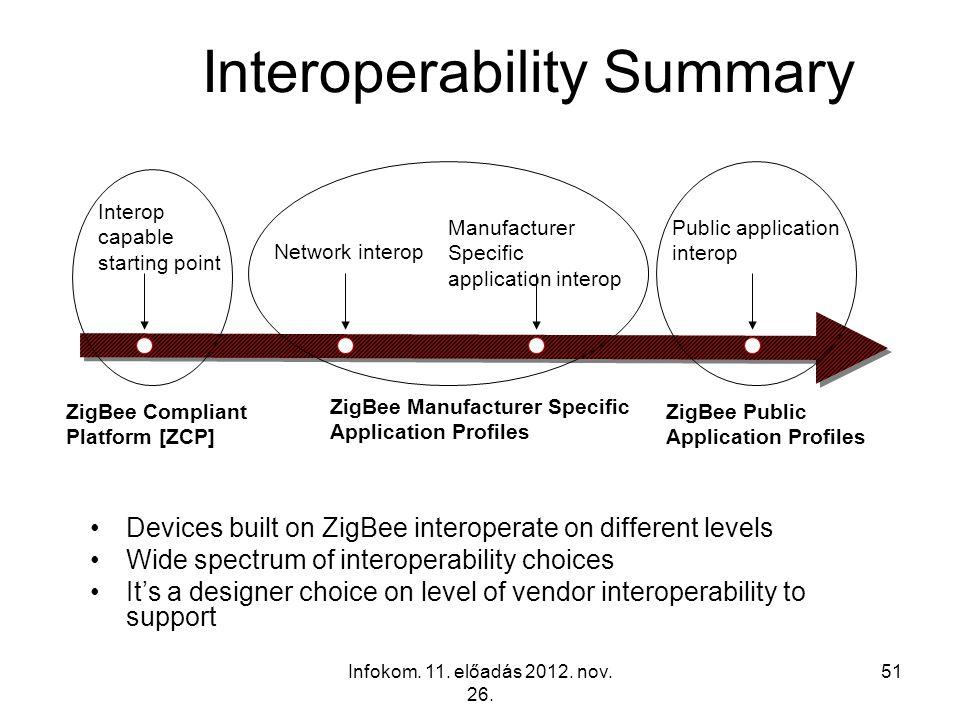 Infokom. 11. előadás 2012. nov. 26. 51 Interoperability Summary Devices built on ZigBee interoperate on different levels Wide spectrum of interoperabi
