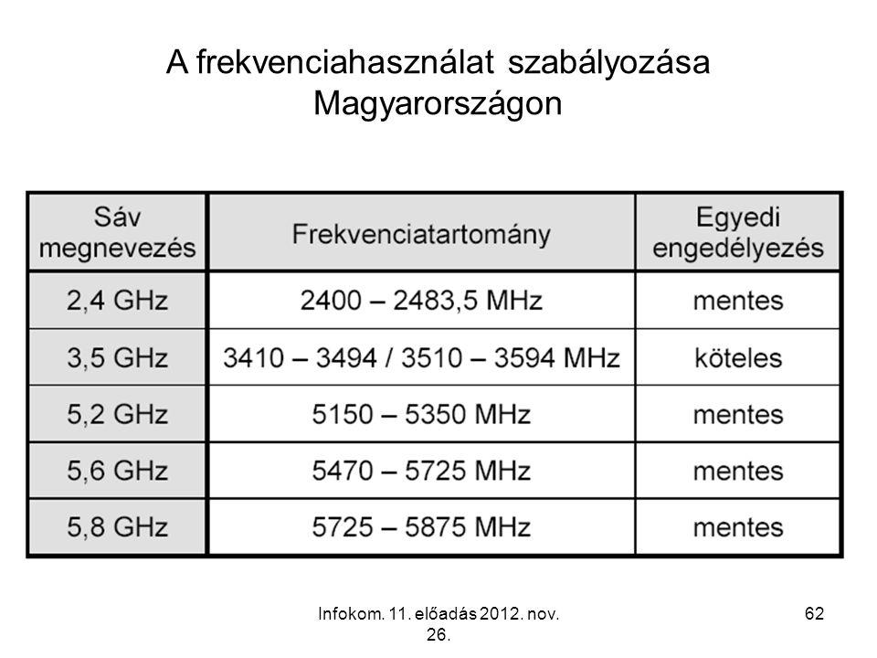 Infokom. 11. előadás 2012. nov. 26. 62 A frekvenciahasználat szabályozása Magyarországon