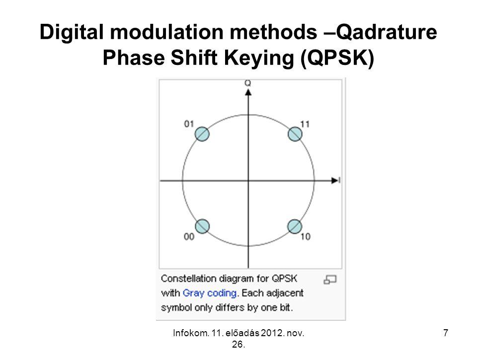 Infokom. 11. előadás 2012. nov. 26. 7 Digital modulation methods –Qadrature Phase Shift Keying (QPSK)
