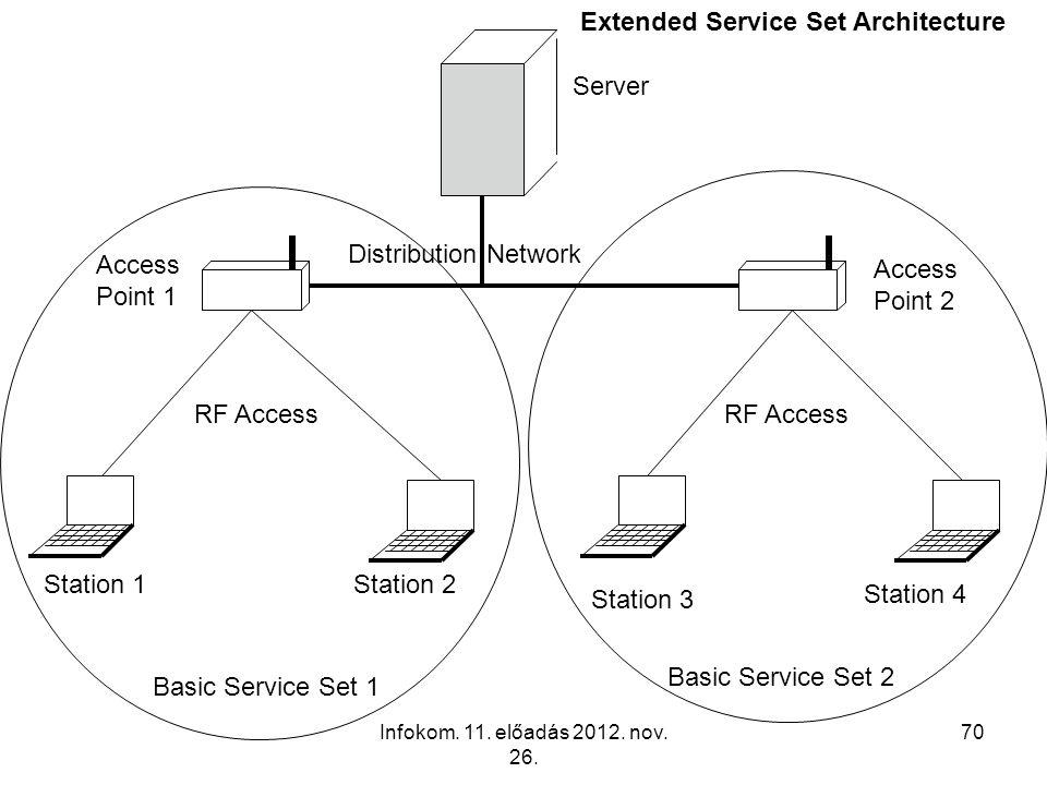 Infokom. 11. előadás 2012. nov. 26. 70 Server Basic Service Set 1 Basic Service Set 2 Station 1 Station 4 Station 3 Station 2 RF Access Access Point 1