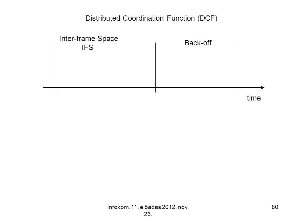 Infokom. 11. előadás 2012. nov. 26. 80 Inter-frame Space IFS Back-off time Distributed Coordination Function (DCF)